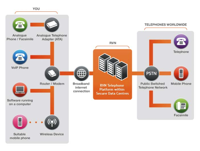 Voip phone system from Revolution IT
