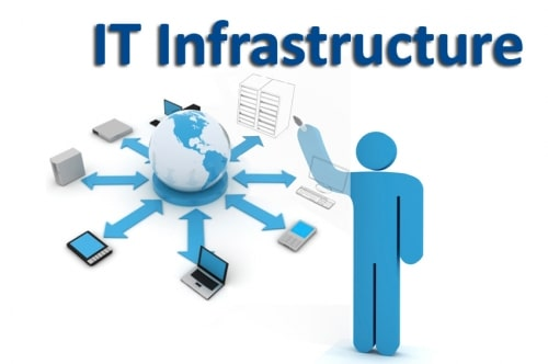 5 Priorities For Management Of Your IT Infrastructure